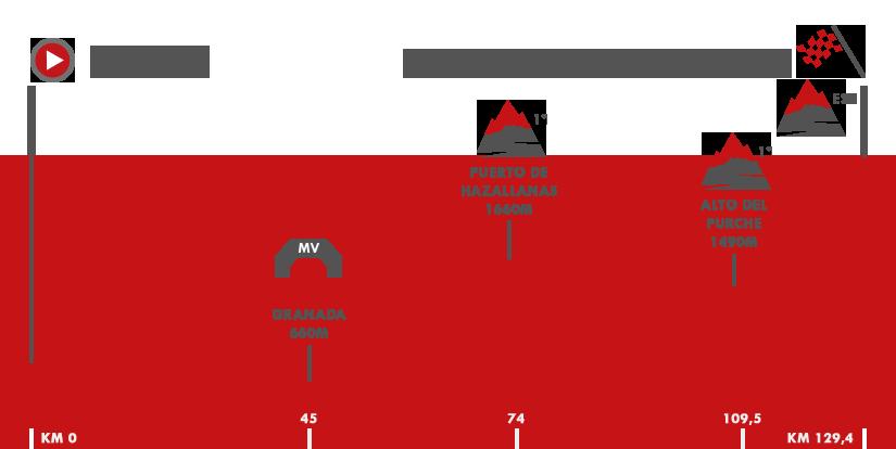 Descripción del perfil de la etapa 15 de la Vuelta a España 2017, Alcalá la Real -  Sierra Nevada. Alto Hoya de la Mora