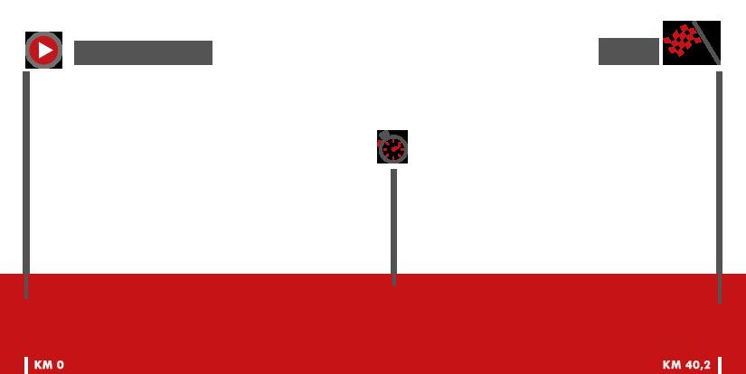 Descripción del perfil de la etapa 16 de la Vuelta a España 2017, Circuito de Navarra -  Logroño