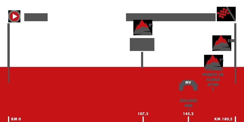 Descripción del perfil de la etapa 17 de la Vuelta a España 2017, Villadiego -  Los Machucos