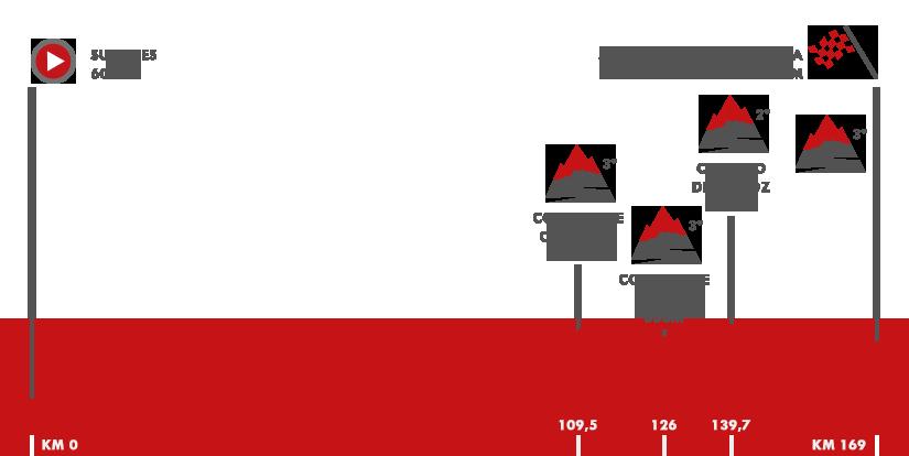 Descripción del perfil de la etapa 18 de la Vuelta a España 2017, Suances -  Santo Toribio de Liébana