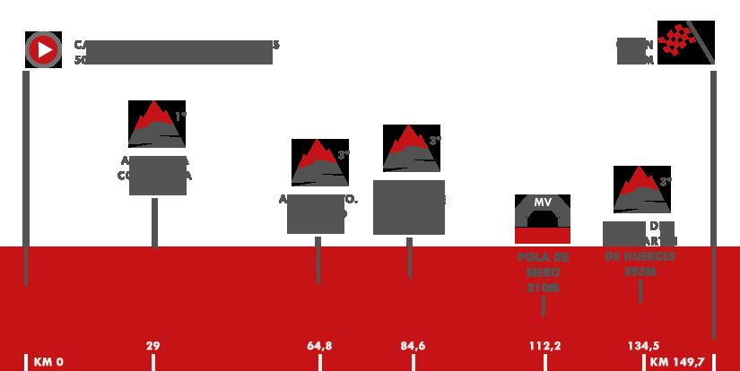 Descripción del perfil de la etapa 19 de la Vuelta a España 2017, Caso. Parque Natural de Redes -  Gijón