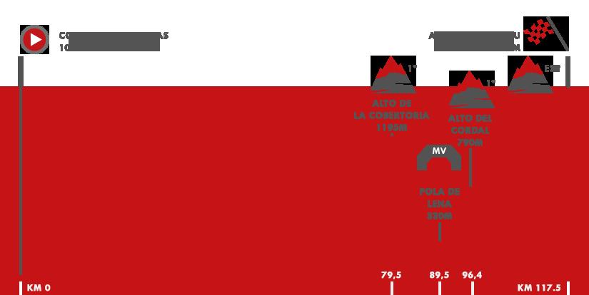 Descripción del perfil de la etapa 20 de la Vuelta a España 2017, Corvera de Asturias -  Alto de l'Angliru