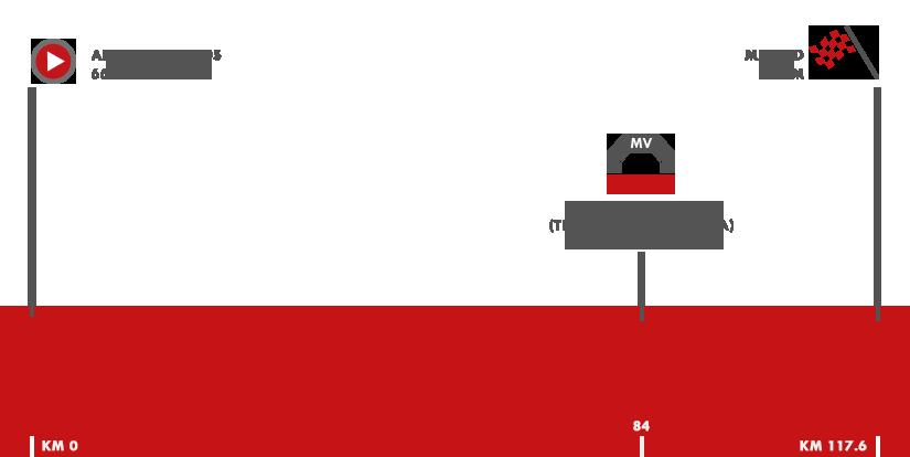 Descripción del perfil de la etapa 21 de la Vuelta a España 2017, Arroyomolinos -  Madrid