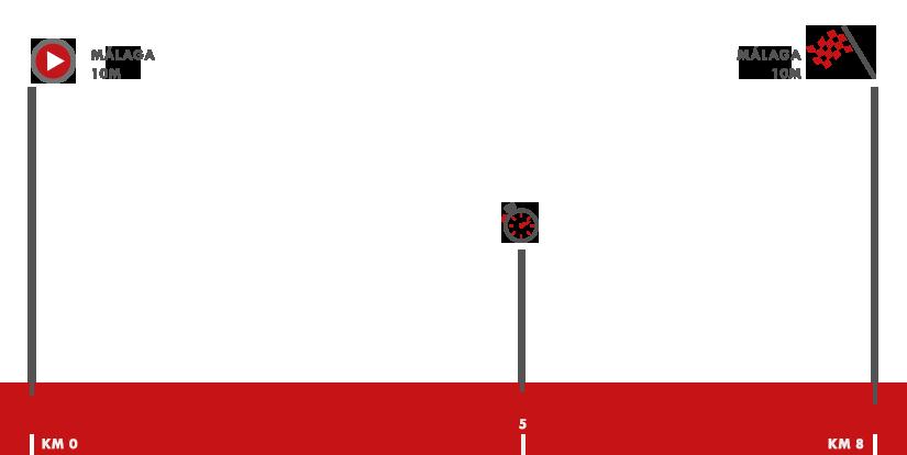 Descripción del perfil de la etapa 1 de la Vuelta a España 2018, Málaga -  Málaga