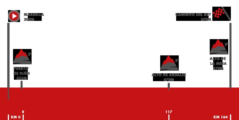 Descripción del perfil de la etapa 2 de la Vuelta a España 2018, Marbella -  Caminito del Rey