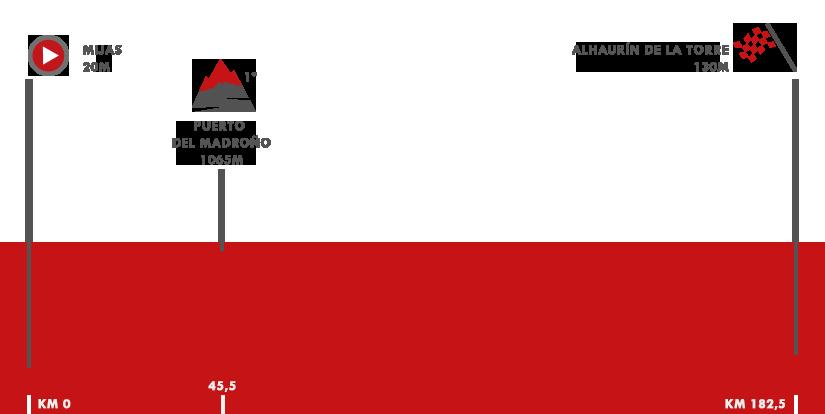 Descripción del perfil de la etapa 3 de la Vuelta a España 2018, Mijas -  Alhaurín de la Torre