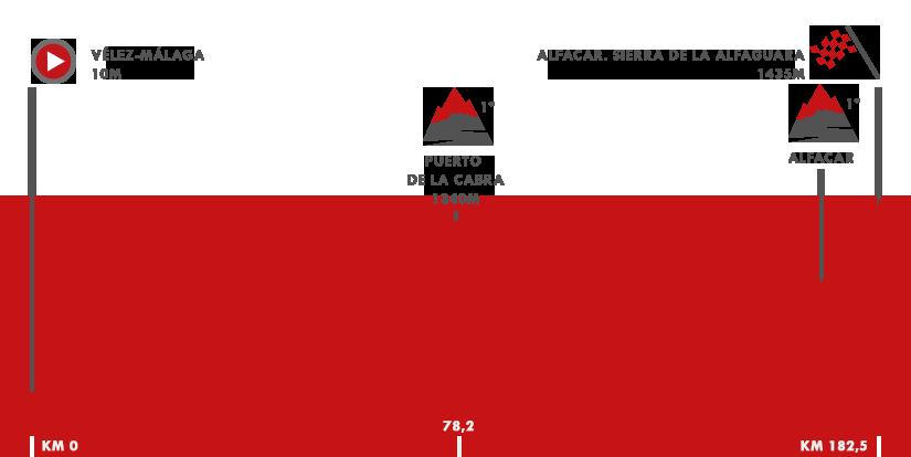 Descripción del perfil de la etapa 4 de la Vuelta a España 2018, Véle - Málaga - Alfacar. Sierra de la Alfaguara