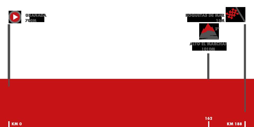 Descripción del perfil de la etapa 5 de la Vuelta a España 2018, Granada -  Roquetas de Mar