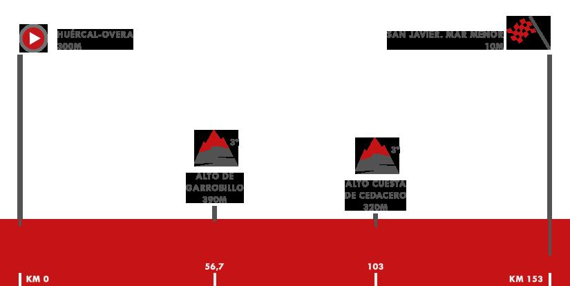 Descripción del perfil de la etapa 6 de la Vuelta a España 2018, Huérca - Overa - San Javier. Mar Menor