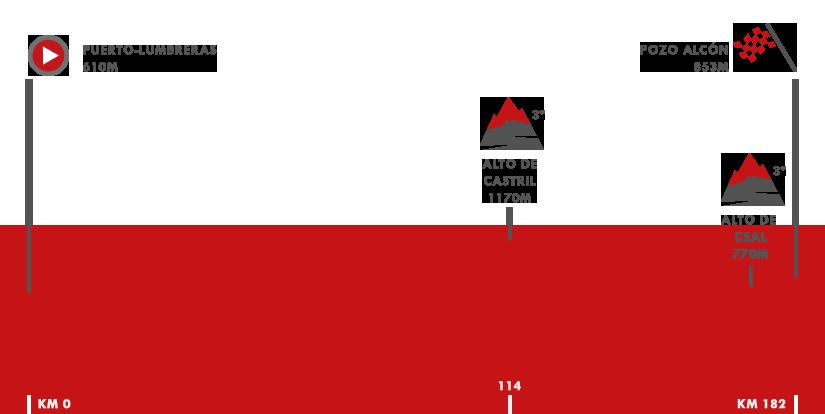 Descripción del perfil de la etapa 7 de la Vuelta a España 2018, Puert - Lumbreras - Pozo Alcón