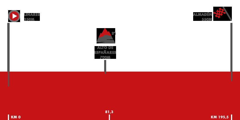 Descripción del perfil de la etapa 8 de la Vuelta a España 2018, Linares -  Almadén