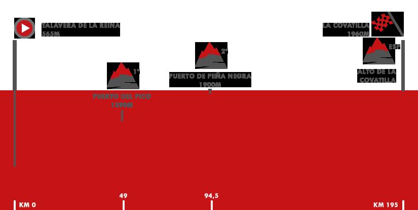 Descripción del perfil de la etapa 9 de la Vuelta a España 2018, Talavera de la Reina -  La Covatilla