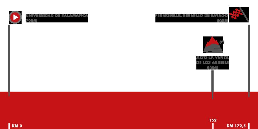 Descripción del perfil de la etapa 10 de la Vuelta a España 2018, Salamanca -  Fermoselle. Bermillo de Sayago