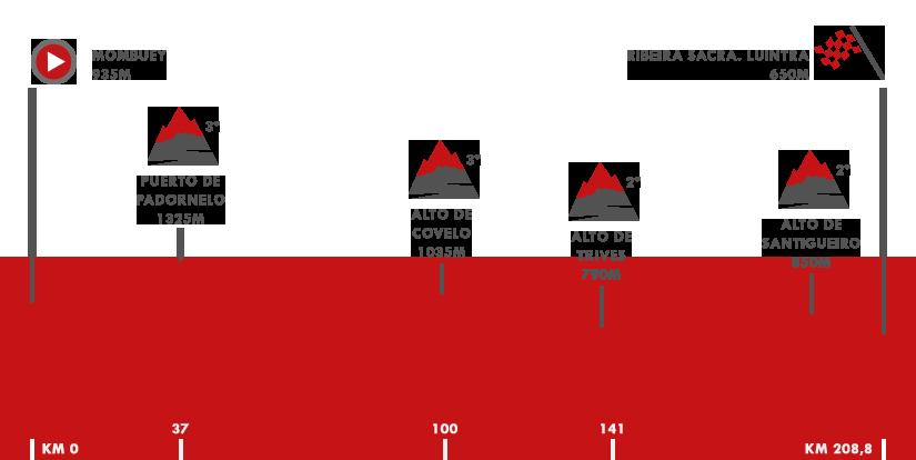 Descripción del perfil de la etapa 11 de la Vuelta a España 2018, Mombuey -  Ribeira Sacra. Luintra