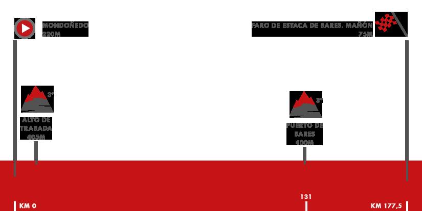 Descripción del perfil de la etapa 12 de la Vuelta a España 2018, Mondoñedo -  Faro de Estaca de Bares. Mañón
