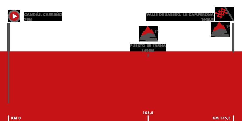 Descripción del perfil de la etapa 13 de la Vuelta a España 2018, Candás. Carreño -  Valle de Sabero. La Camperona