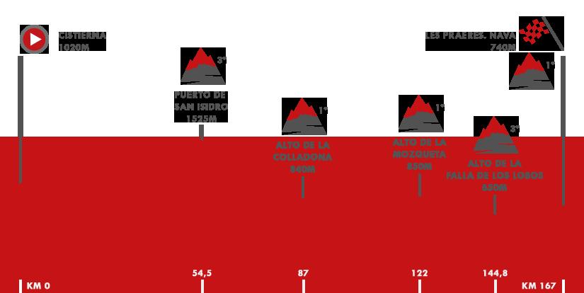 Descripción del perfil de la etapa 14 de la Vuelta a España 2018, Cistierna -  Les Praeres. Nava