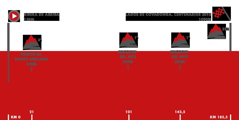 Descripción del perfil de la etapa 15 de la Vuelta a España 2018, Ribera de Arriba -  Lagos de Covadonga