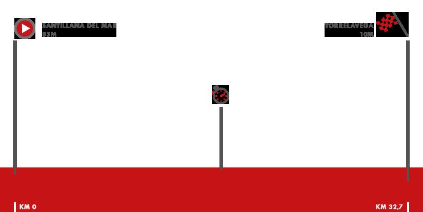 Descripción del perfil de la etapa 16 de la Vuelta a España 2018, Santillana del Mar -  Torrelavega