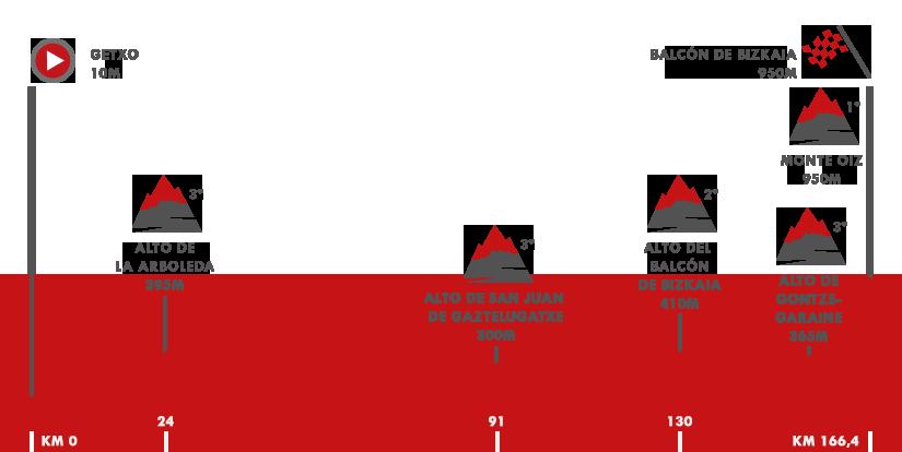 Descripción del perfil de la etapa 17 de la Vuelta a España 2018, Getxo -  Balcón de Bizkaia