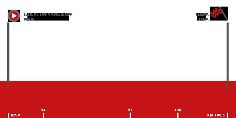 Descripción del perfil de la etapa 18 de la Vuelta a España 2018, Ejea de los Caballeros -  Lleida