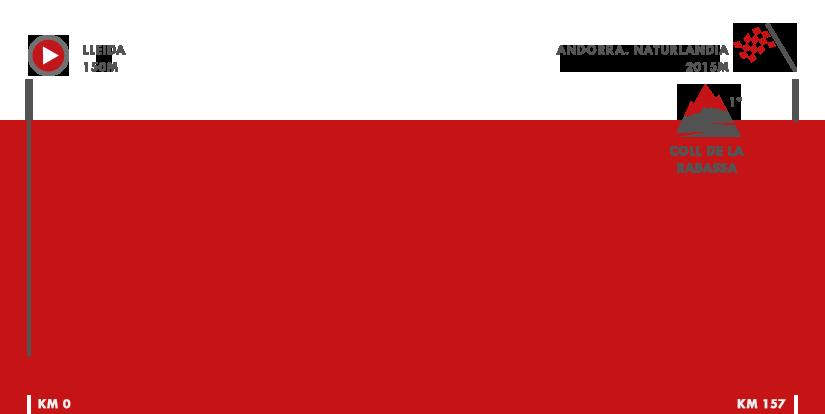 Descripción del perfil de la etapa 19 de la Vuelta a España 2018, Lleida -  Andorra. Naturlandia