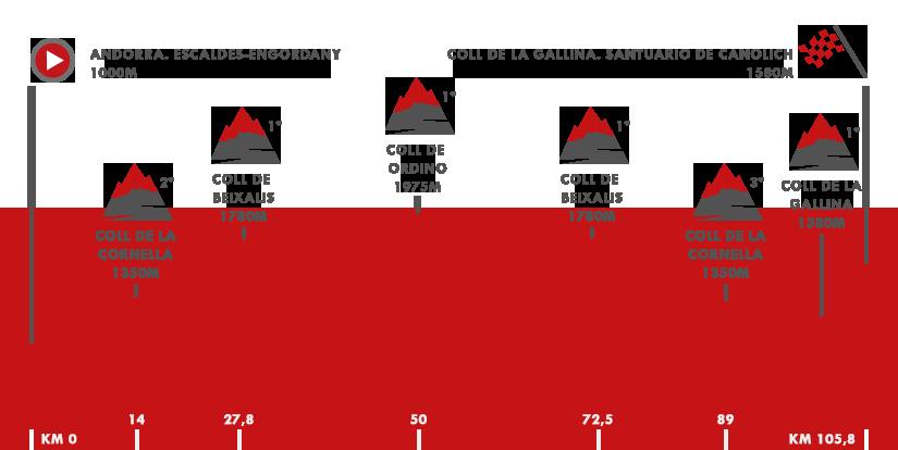 Descripción del perfil de la etapa 20 de la Vuelta a España 2018, Andorra. Escalde - Engordany - Coll de la Gallina