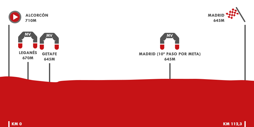 Descripción del perfil de la etapa 21 de la Vuelta a España 2018, Alcorcón -  Madrid