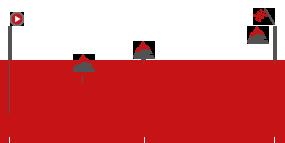 Perfil de la etapa9 Talavera de la Reina -  La Covatilla