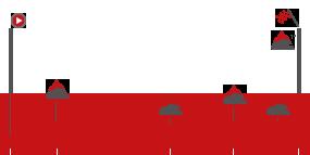 Perfil de la etapa17 Getxo -  Balcón de Bizkaia