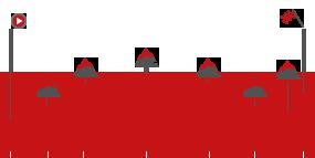 Perfil de la etapa20 Andorra. Escalde - Engordany - Coll de la Gallina
