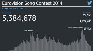Resultados Globales de Eurovisión en Twitter