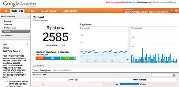 El análisis del contenido de la web, y lo más popular, destacado en tiempo real en Google Analytics