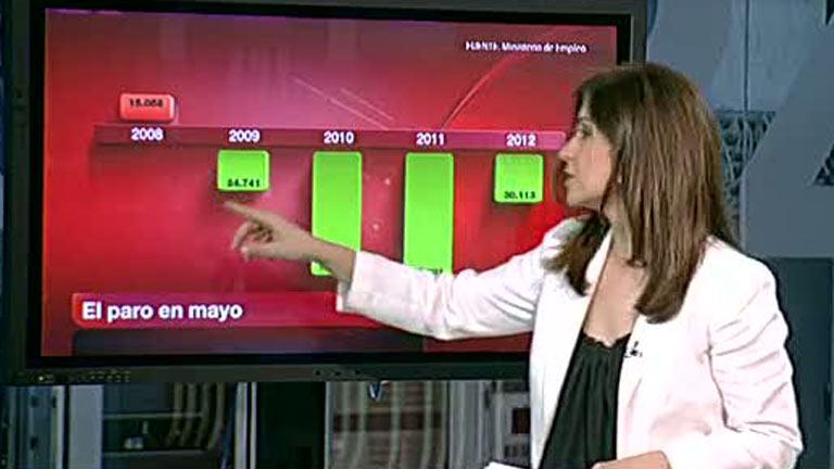 Análisis de los datos del paro registrado en mayo