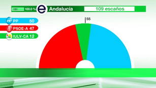 Ver v&iacute;deo  'En Andaluc&iacute;a, los tres partidos con representaci&oacute;n parlamentaria analizan sus resultados'
