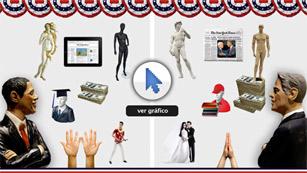 Así es el votante de Obama y Romney