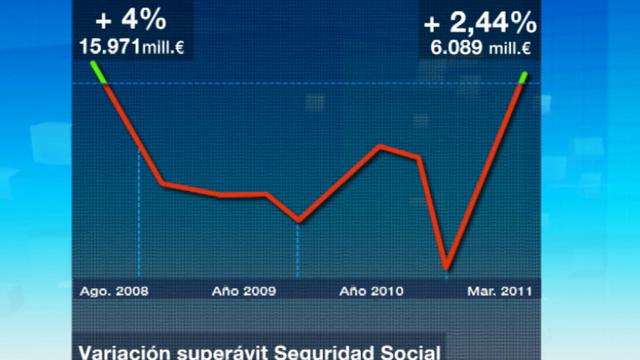 El Estado redujo sus números rojos hasta marzo