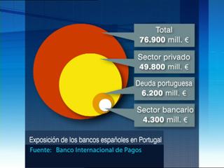 Ver v?deo  'Los bancos españoles son los que más dinero invierten en Portugal de todo el mundo'