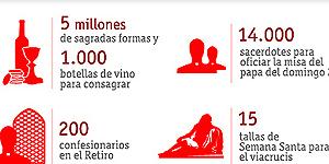 Las cifras de la JMJ: Cinco millones de formas y mil botellas de vino
