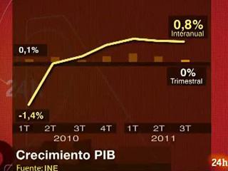 Ver vídeo  'El crecimiento español se estanca en el tercer trimestre, según el INE'