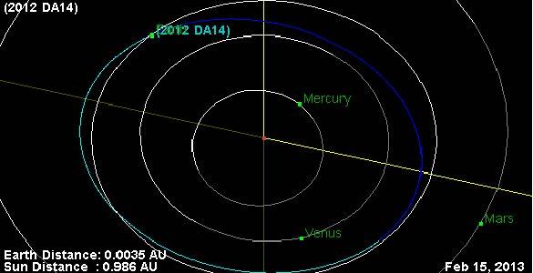 Estimación de la órbita del asteroide 2012 DA14 en el momento de su cruce con la Tierra.