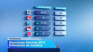 Ver vídeo  'Los datos del CIS muestran un cambio político en Asturias'