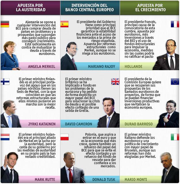 El debate sobre el crecimiento en Europa