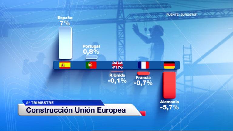 España fue el país europeo en el que más creció la construcción en el segundo trimestre de 2014