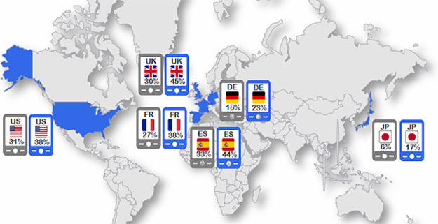 El estudio de Google posiciona a España como segundo país con mayor penetración de 'smartphones'