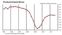 Evolución del PIB español