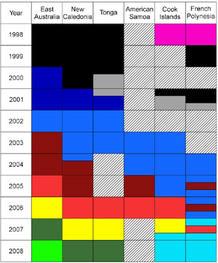 La evolución de los tipos de canción; cada color corresponde a una en particular