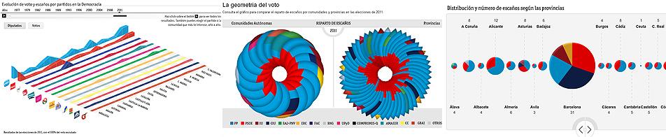 Evolución de votos y escaños, Geometría del voto y Distribución y número de escaños por provincias