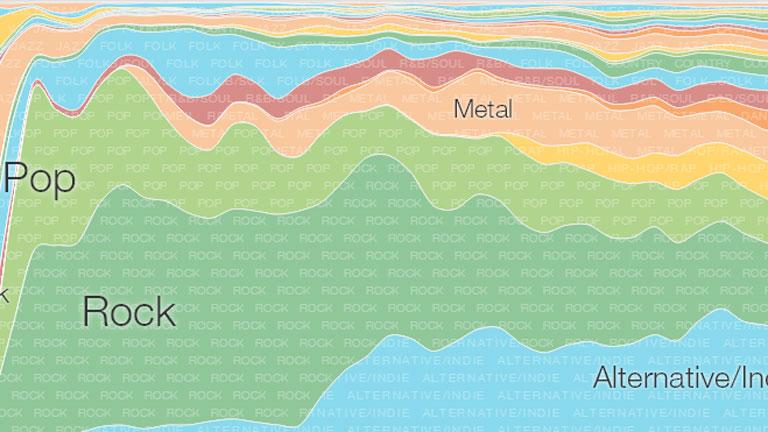 """Google crea su """"línea del tiempo"""" de la música"""