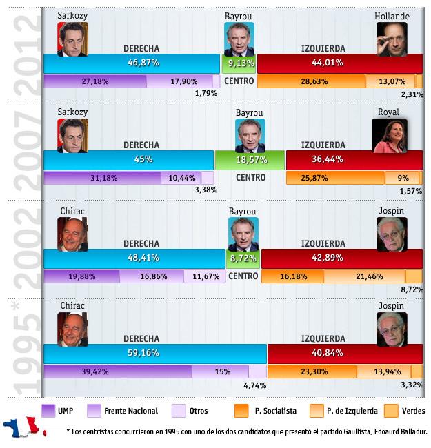 Hollande, ante el síndrome de la segunda vuelta